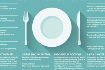 What Happens to Your Body when You Do not Eat for 16 Hours