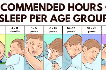 The Recommended Sleep Times according to the National Sleep Foundation