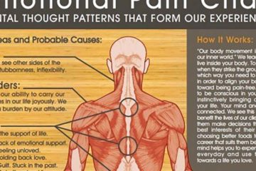 Shocking: The Effects of Negative Thoughts & Emotions on Your Body